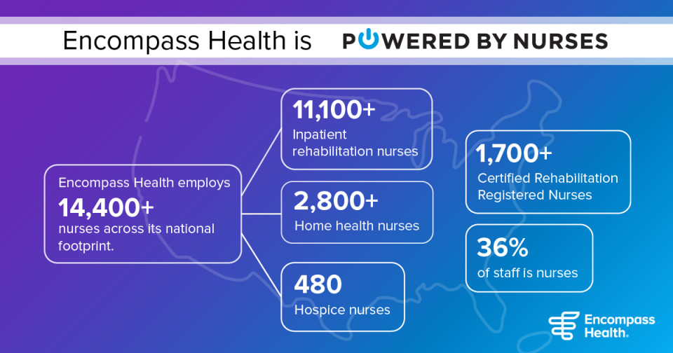 Encompass Health's nurses by the numbers graphic