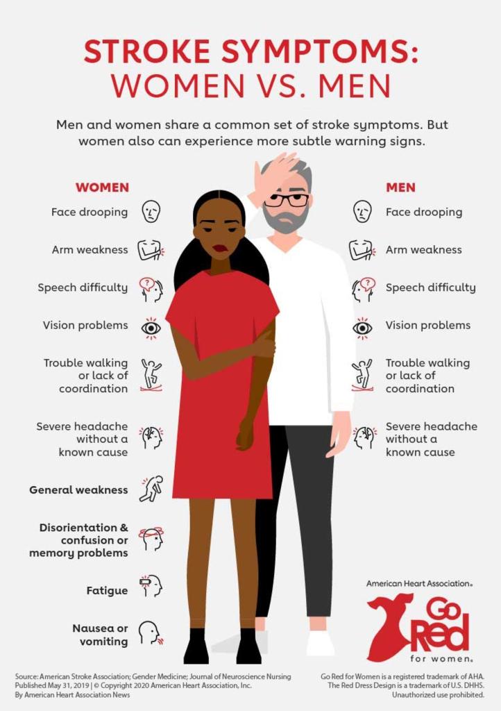 stroke symptoms in women and men